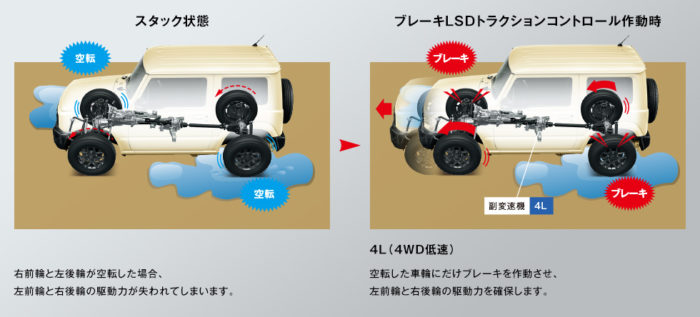 4代目新型ジムニー(ブレーキLSDトラクションコントロール)